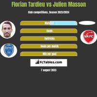 Florian Tardieu vs Julien Masson h2h player stats