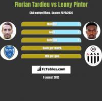 Florian Tardieu vs Lenny Pintor h2h player stats