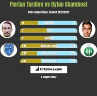 Florian Tardieu vs Dylan Chambost h2h player stats