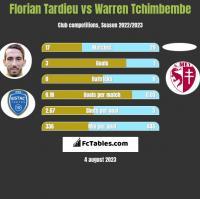 Florian Tardieu vs Warren Tchimbembe h2h player stats