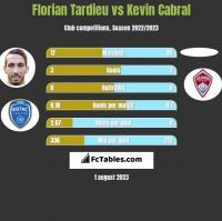 Florian Tardieu vs Kevin Cabral h2h player stats