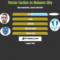 Florian Tardieu vs Mahame Siby h2h player stats