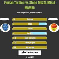 Florian Tardieu vs Stone MUZALIMOJA MAMBO h2h player stats