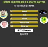 Florian Taulemesse vs Acoran Barrera h2h player stats