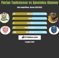 Florian Taulemesse vs Apostolos Giannou h2h player stats