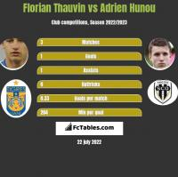 Florian Thauvin vs Adrien Hunou h2h player stats