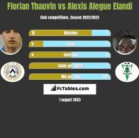 Florian Thauvin vs Alexis Alegue Elandi h2h player stats