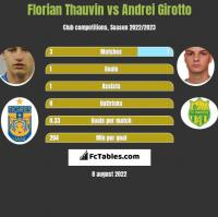 Florian Thauvin vs Andrei Girotto h2h player stats