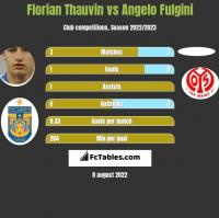 Florian Thauvin vs Angelo Fulgini h2h player stats