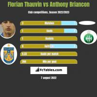 Florian Thauvin vs Anthony Briancon h2h player stats