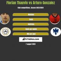 Florian Thauvin vs Arturo Gonzalez h2h player stats