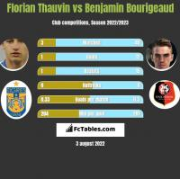 Florian Thauvin vs Benjamin Bourigeaud h2h player stats