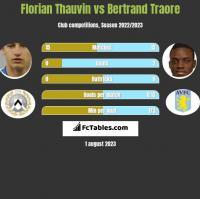 Florian Thauvin vs Bertrand Traore h2h player stats