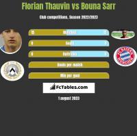 Florian Thauvin vs Bouna Sarr h2h player stats