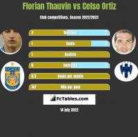 Florian Thauvin vs Celso Ortiz h2h player stats