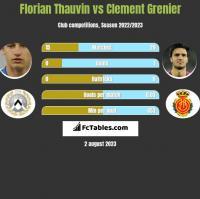 Florian Thauvin vs Clement Grenier h2h player stats