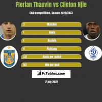 Florian Thauvin vs Clinton Njie h2h player stats