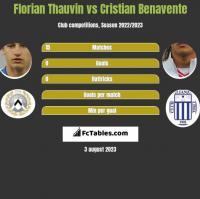Florian Thauvin vs Cristian Benavente h2h player stats