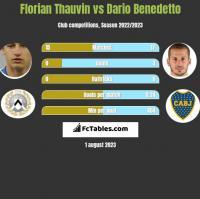 Florian Thauvin vs Dario Benedetto h2h player stats