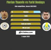 Florian Thauvin vs Farid Boulaya h2h player stats