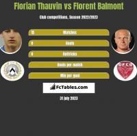 Florian Thauvin vs Florent Balmont h2h player stats