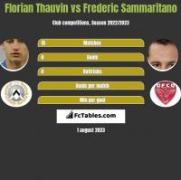 Florian Thauvin vs Frederic Sammaritano h2h player stats