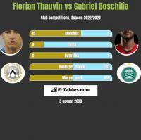 Florian Thauvin vs Gabriel Boschilia h2h player stats