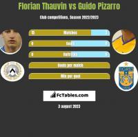 Florian Thauvin vs Guido Pizarro h2h player stats