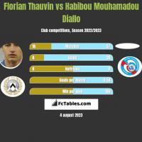 Florian Thauvin vs Habibou Mouhamadou Diallo h2h player stats