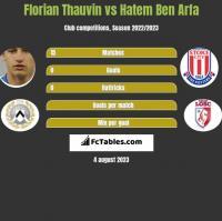 Florian Thauvin vs Hatem Ben Arfa h2h player stats