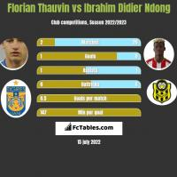 Florian Thauvin vs Ibrahim Didier Ndong h2h player stats