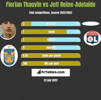 Florian Thauvin vs Jeff Reine-Adelaide h2h player stats