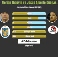 Florian Thauvin vs Jesus Alberto Duenas h2h player stats