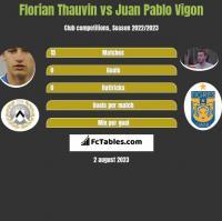 Florian Thauvin vs Juan Pablo Vigon h2h player stats