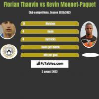 Florian Thauvin vs Kevin Monnet-Paquet h2h player stats