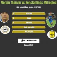 Florian Thauvin vs Konstantinos Mitroglou h2h player stats