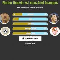 Florian Thauvin vs Lucas Ariel Ocampos h2h player stats