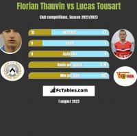 Florian Thauvin vs Lucas Tousart h2h player stats