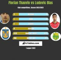Florian Thauvin vs Ludovic Blas h2h player stats