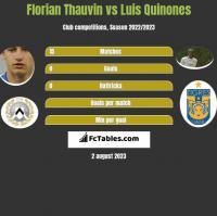 Florian Thauvin vs Luis Quinones h2h player stats