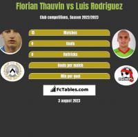 Florian Thauvin vs Luis Rodriguez h2h player stats