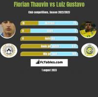 Florian Thauvin vs Luiz Gustavo h2h player stats