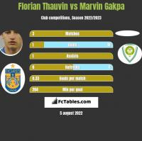 Florian Thauvin vs Marvin Gakpa h2h player stats