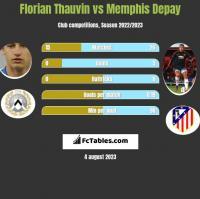 Florian Thauvin vs Memphis Depay h2h player stats