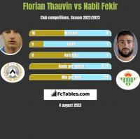 Florian Thauvin vs Nabil Fekir h2h player stats