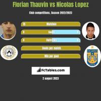 Florian Thauvin vs Nicolas Lopez h2h player stats