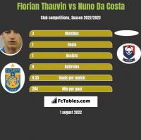 Florian Thauvin vs Nuno Da Costa h2h player stats
