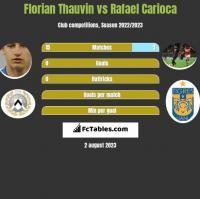 Florian Thauvin vs Rafael Carioca h2h player stats
