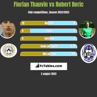Florian Thauvin vs Robert Beric h2h player stats