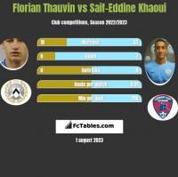 Florian Thauvin vs Saif-Eddine Khaoui h2h player stats